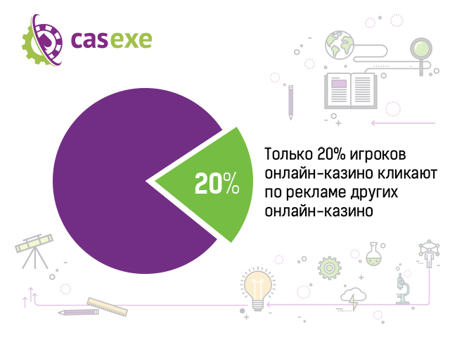 20% игроков кликают на рекламные баннеры других онлайн-казино – CASEXE Science