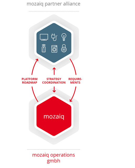 ABB, Bosch и Cisco создали совместное предприятие по разработке открытой платформы для умного дома