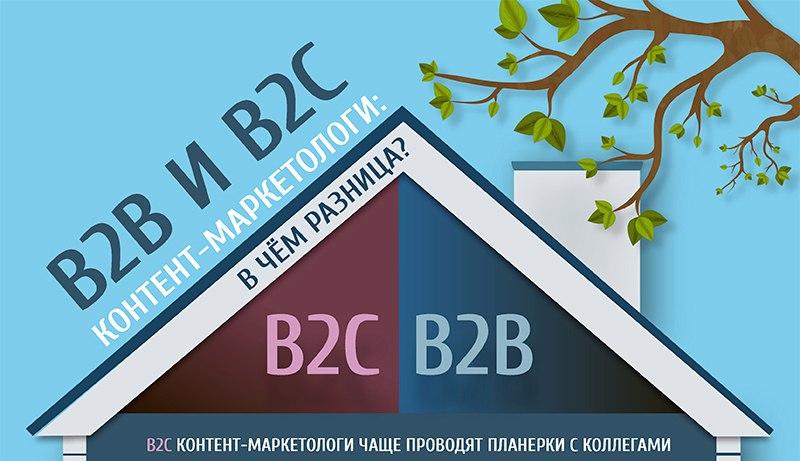 B2C vs B2B: кто более высокого мнения о себе, но чаще совещается с коллегами? (инфографика)