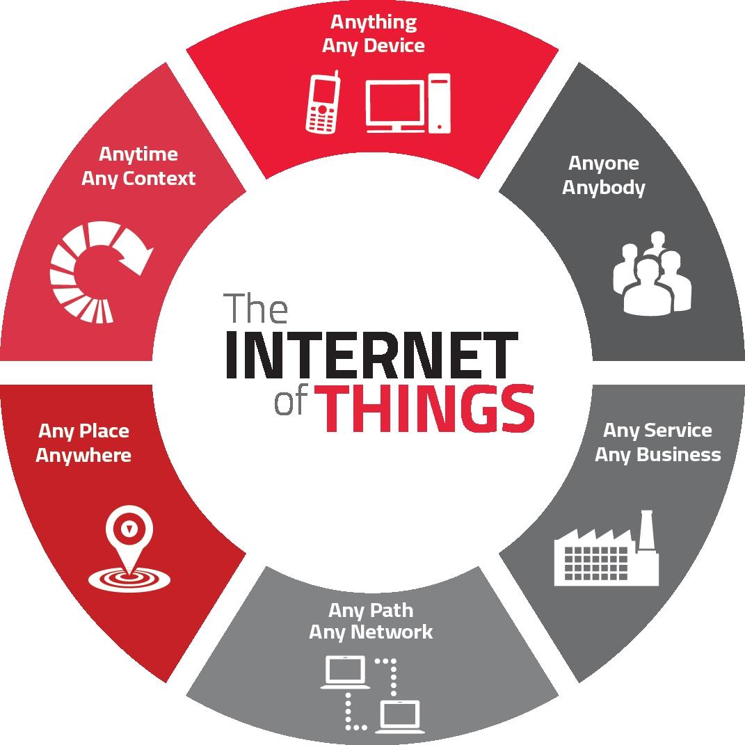 Что движет Интернетом вещей?