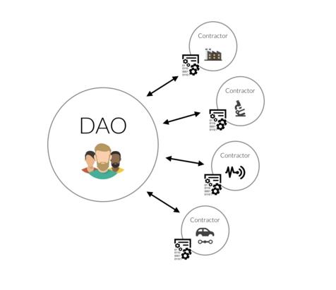 ДАО в России. Почему крах The DAO не ослабил интерес к децентрализованным организациям