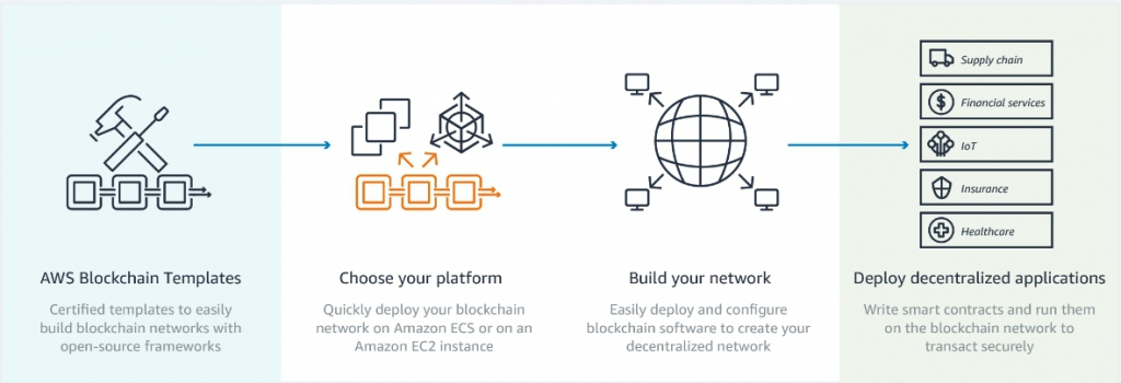 Services Which Will Help You to Create Blockchain Network