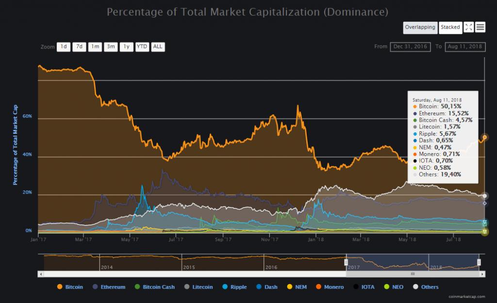 Новый кошелек Coinbase и доминация биткоина: дайджест новостей криптоиндустрии за неделю - 2