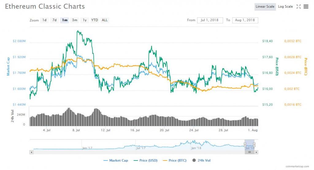 Ethereum Classic (ETC) Charts