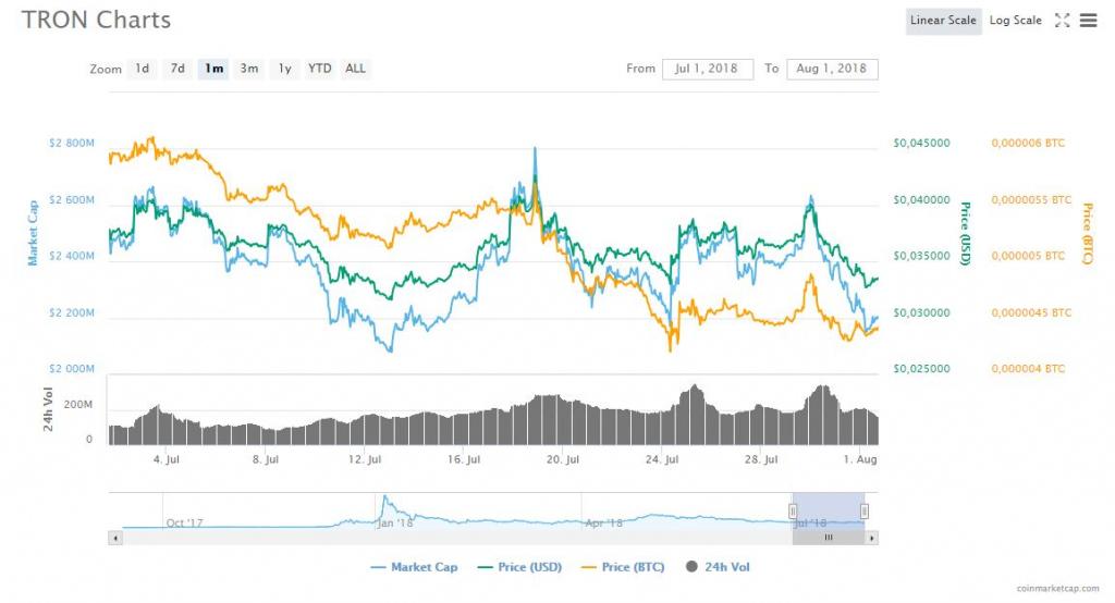 TRON Charts