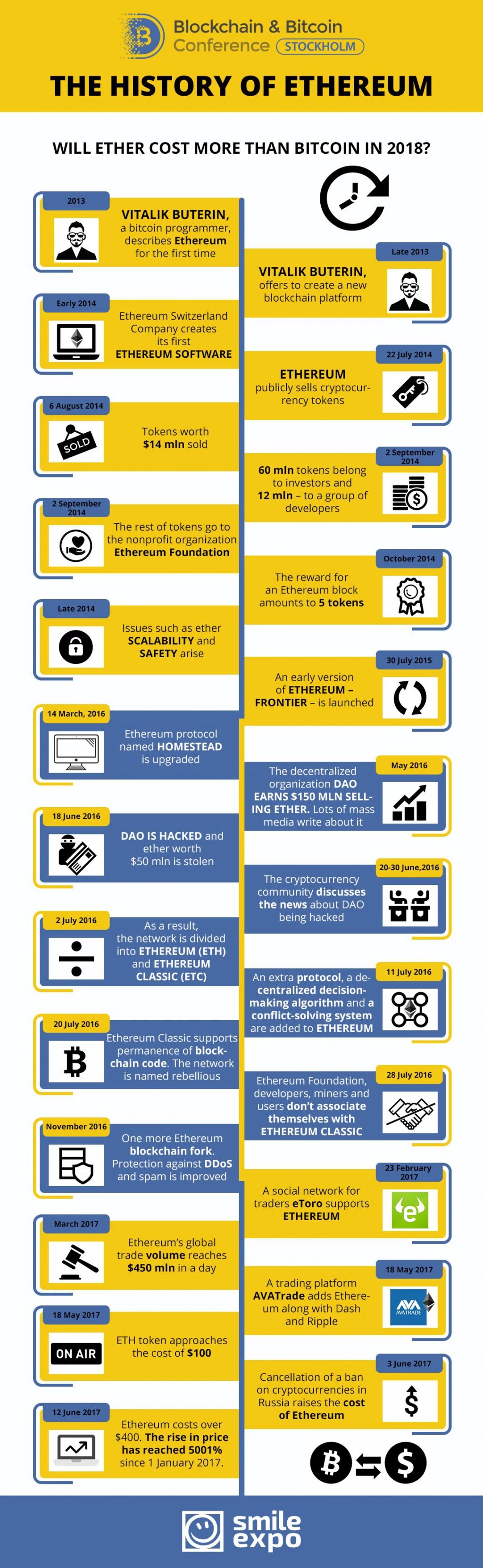 Ethereum development history. Infographics