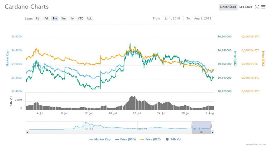 Cardano (ADA) Charts