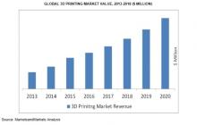 3D Printing Market worth $8.41 Billion by 2020