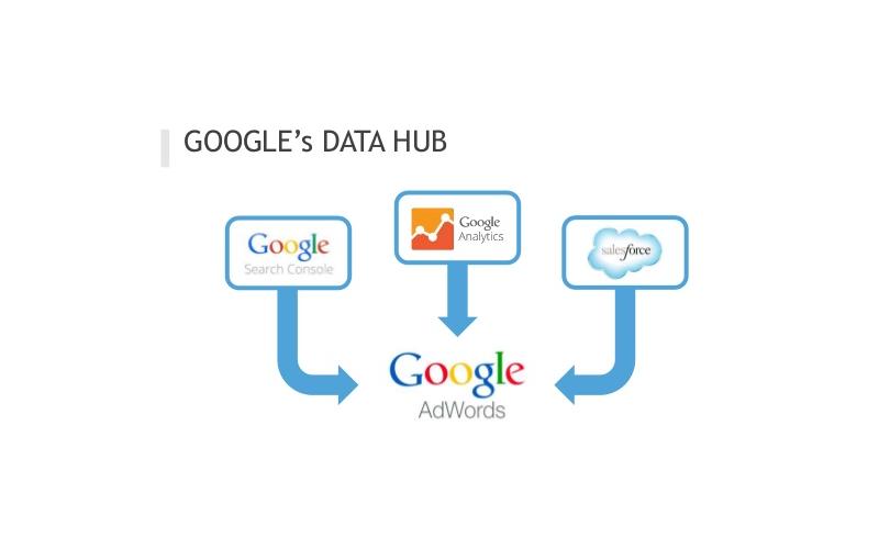 Google тестирует измерительный инструмент Ads Data Hub