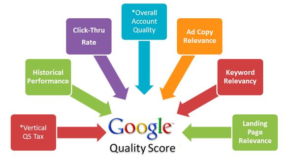 Хотите повысить показатель качества Google? Работайте над этим каждый день