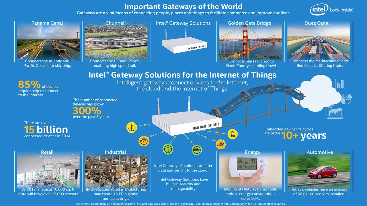 Интернет вещей от Intel