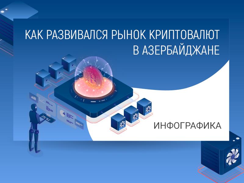 Как развивался рынок криптовалют в Азербайджане. Инфографика