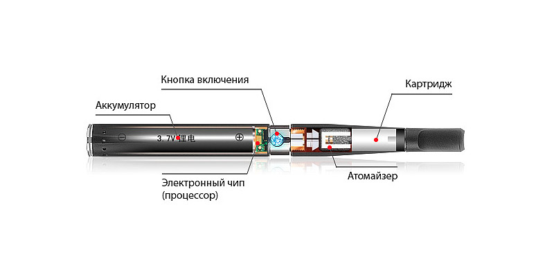 What are the components of e-cig?