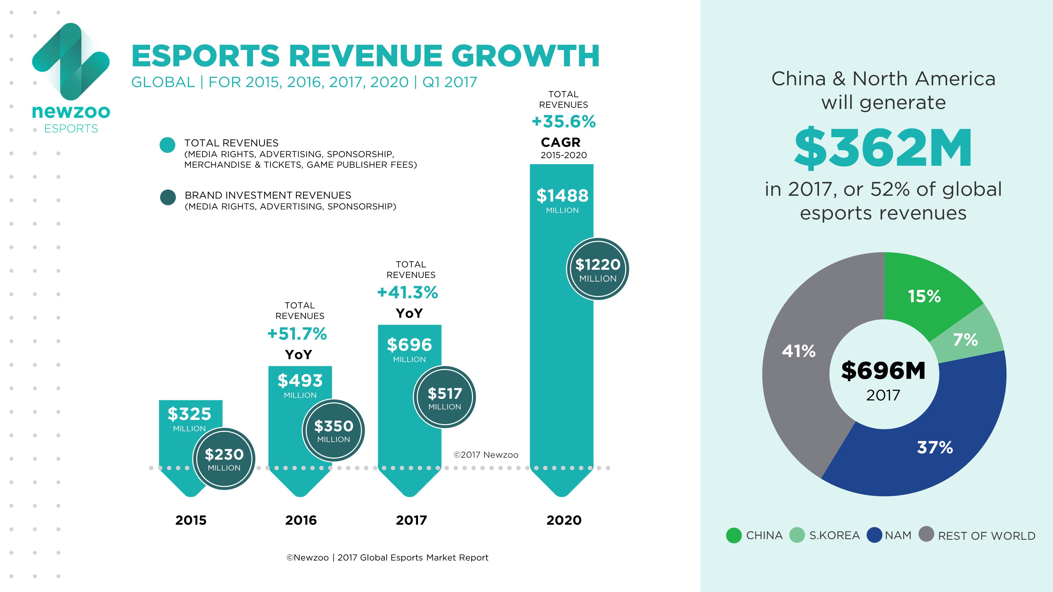 Мировой доход от киберспортивного контента в 2017-м достигнет $95 млн