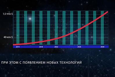 Почему сегодня выгодно инвестировать в космическую индустрию