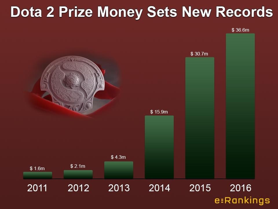 Призові фонди змагань з Dota 2 припинили активне зростання