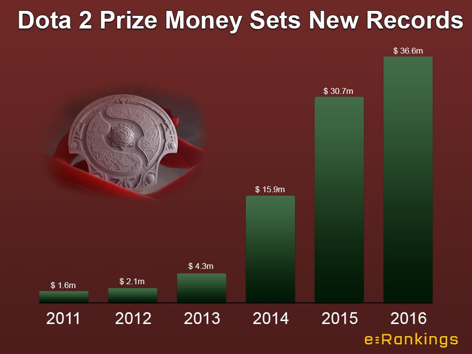 Призовые фонды соревнований по Dota 2 перестали активно увеличиваться