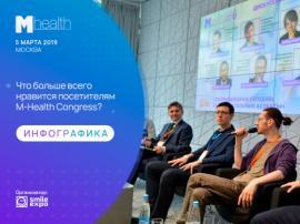 Что больше всего нравится посетителям M-Health Congress?