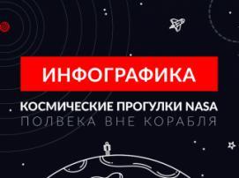 Космические прогулки NASA. Полвека вне корабля (инфографика)