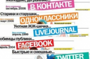 Survey of Russian internet users' most popular social networks
