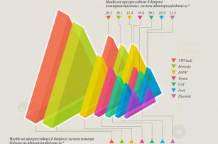 Прогноз рынка подключенных автомобилей в инфографике от Forbes