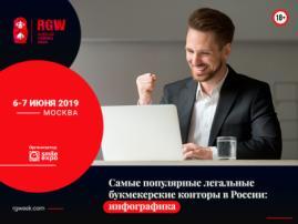 Самые популярные легальные букмекерские конторы в России: инфографика