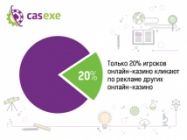 20% игроков кликают на рекламные баннеры других онлайн-казино – CASEXE Science