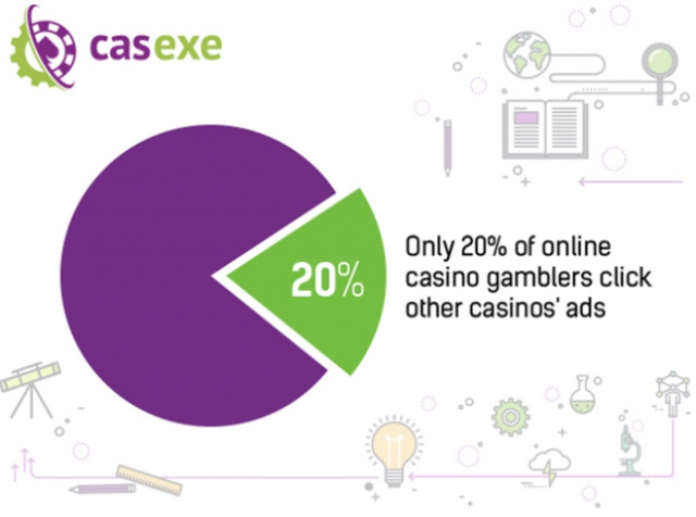 20% of players click on ad banners of other online casinos – CASEXE Science