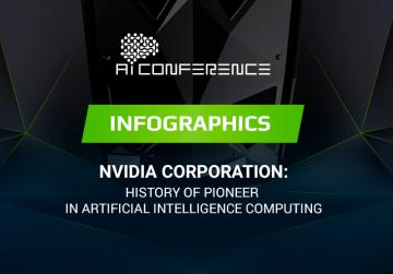 NVIDIA Corporation: History of Pioneer in Artificial Intelligence Computing (infographics)