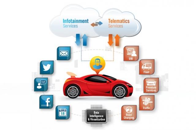 Технологические тенденции в отрасли подключенных автомобилей