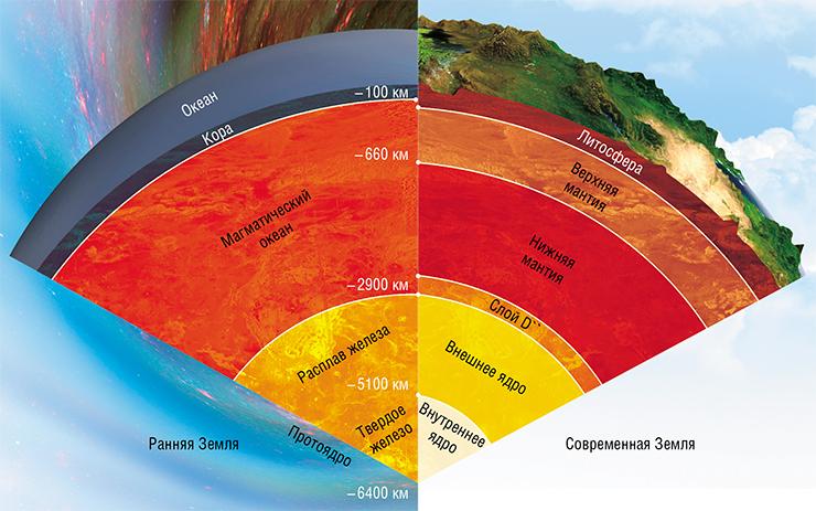 Ученые Роскосмоса обосновали поднятие границ биосферы до 400 км