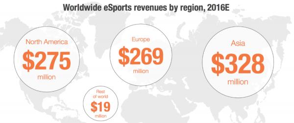 В 2016 году объем мирового киберспортивного рынка достиг $893 миллионов