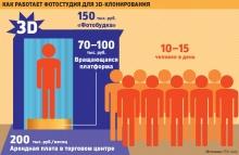 Human 3D ClonesIn Russia
