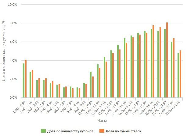 Средняя сумма ставок бетторов в третьем квартале составила 11,47 доллара (2)