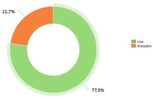 Средняя сумма ставок бетторов в третьем квартале составила 11,47 доллара (6)