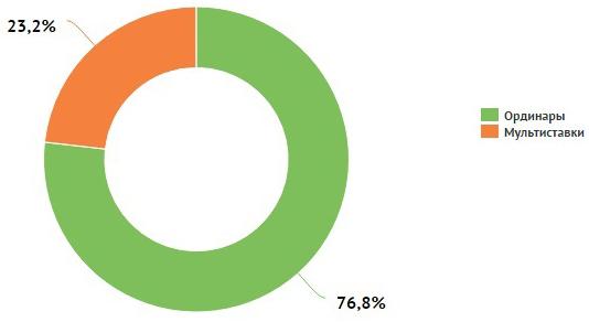 Средняя сумма ставок бетторов в третьем квартале составила 11,47 доллара (7)