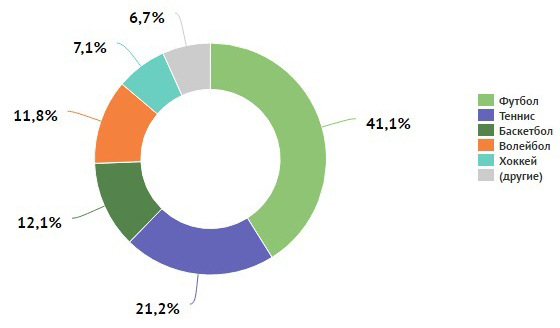 Средняя сумма ставок бетторов в третьем квартале составила 11,47 доллара (1)