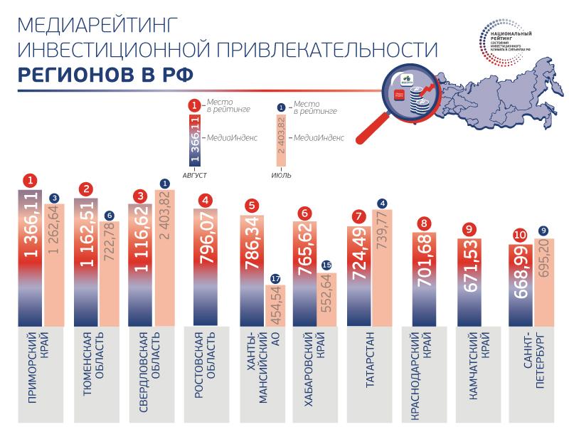 Приморский край стал лидером медиарейтинга инвестпривлекательности регионов