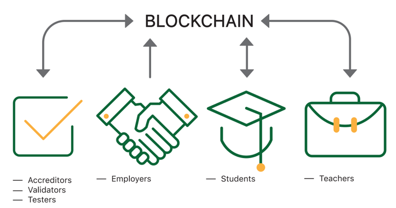 Blockchain in education: goals and examples - 3
