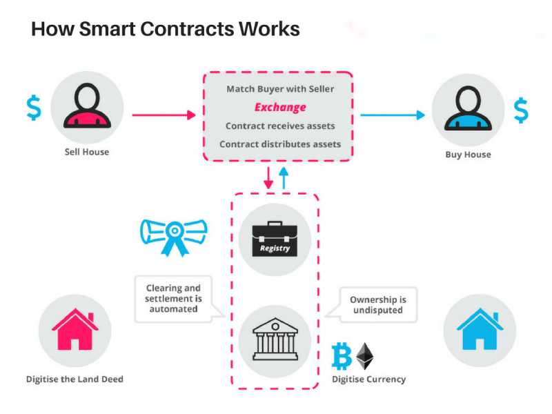 What Is a Blockchain Smart Contract? - 2