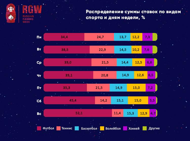 RGW Moscow: 3-y kvartal 2017-go: gandbol oboshel futbol po sredney summe stavki 2