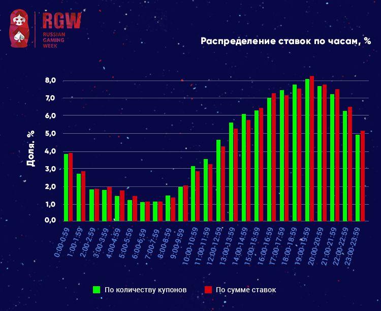 RGW Moscow: 3-y kvartal 2017-go: gandbol oboshel futbol po sredney summe stavki 3