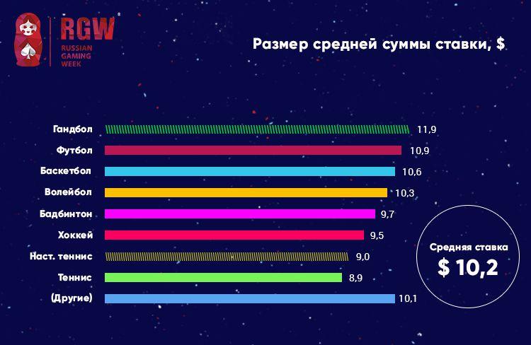 RGW Moscow: 3-y kvartal 2017-go: gandbol oboshel futbol po sredney summe stavki 5
