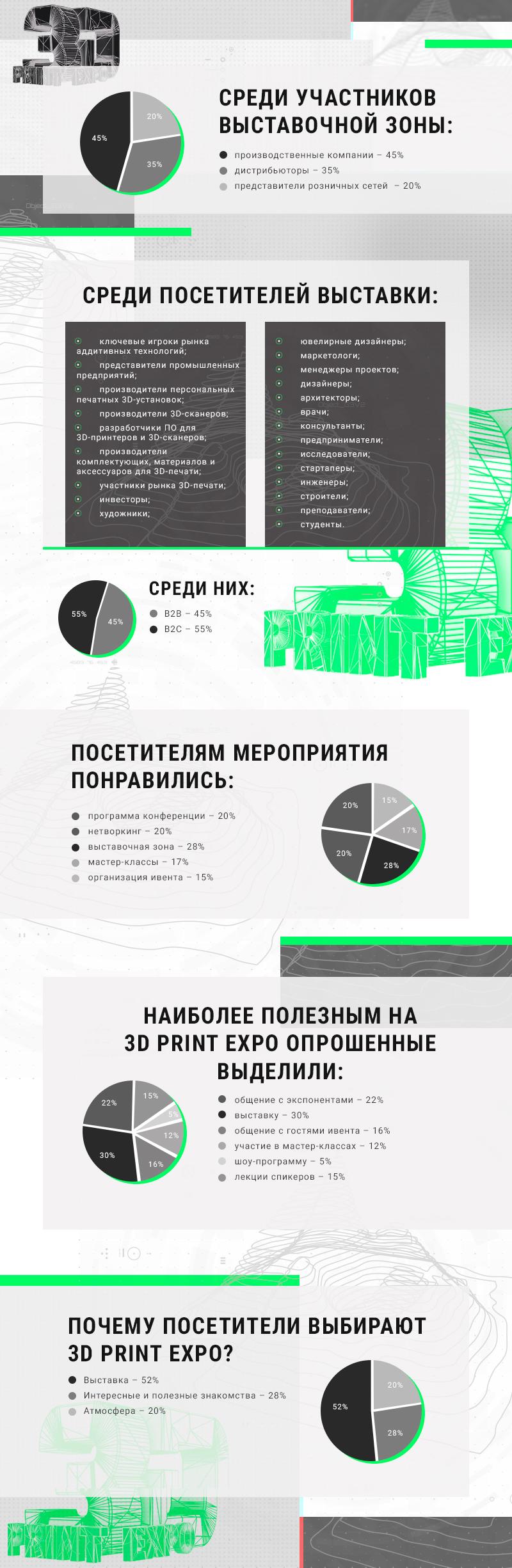 3D Print Expo: 3D Print Expo: infografika ob ivente v tsifrah i faktah 1