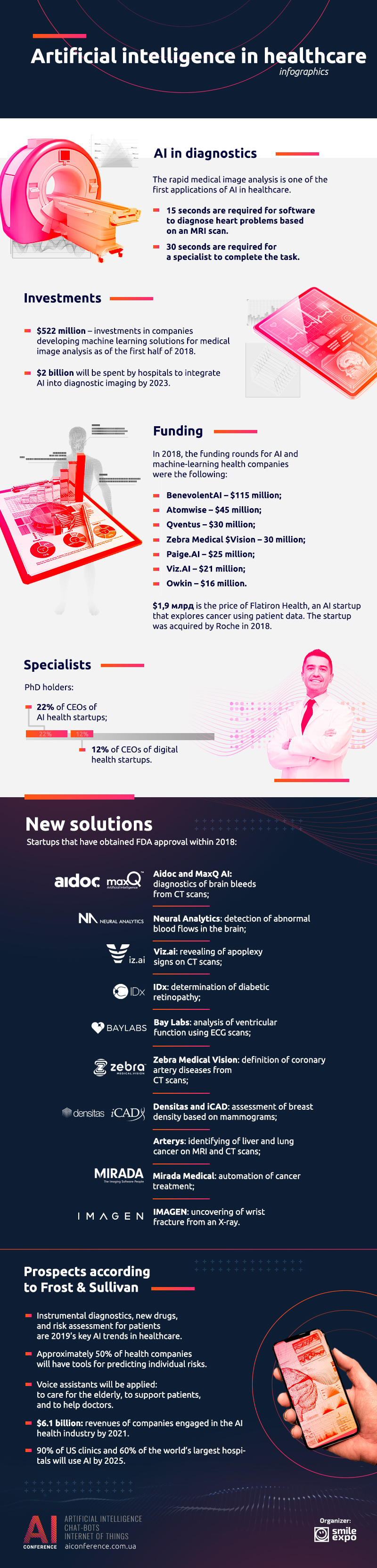 AI Conference Kyiv: Artificial intelligence in healthcare: infographics 1