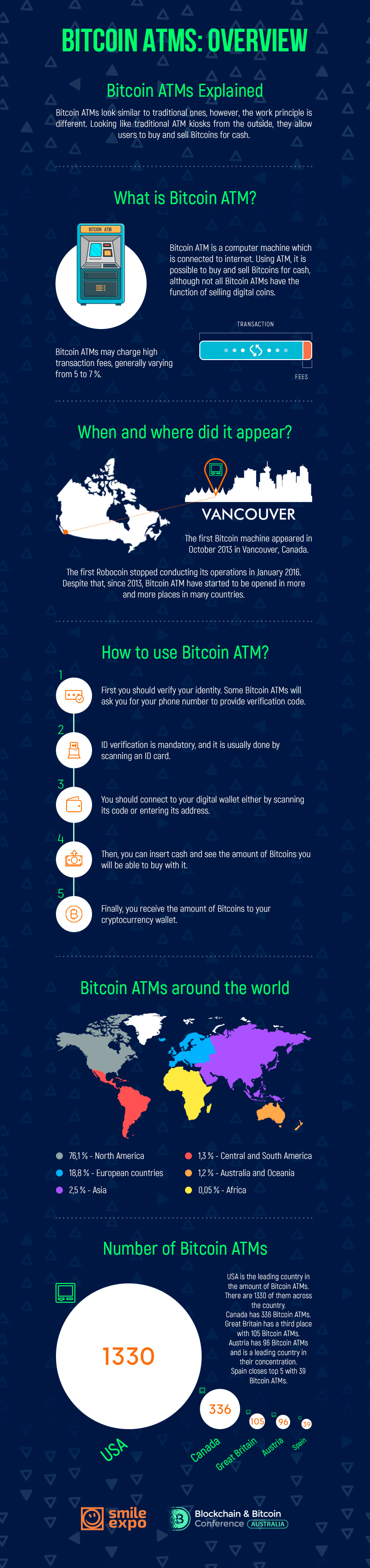 BBC Australia: Bitcoin ATMs: What Are They and How to Use Them? 1