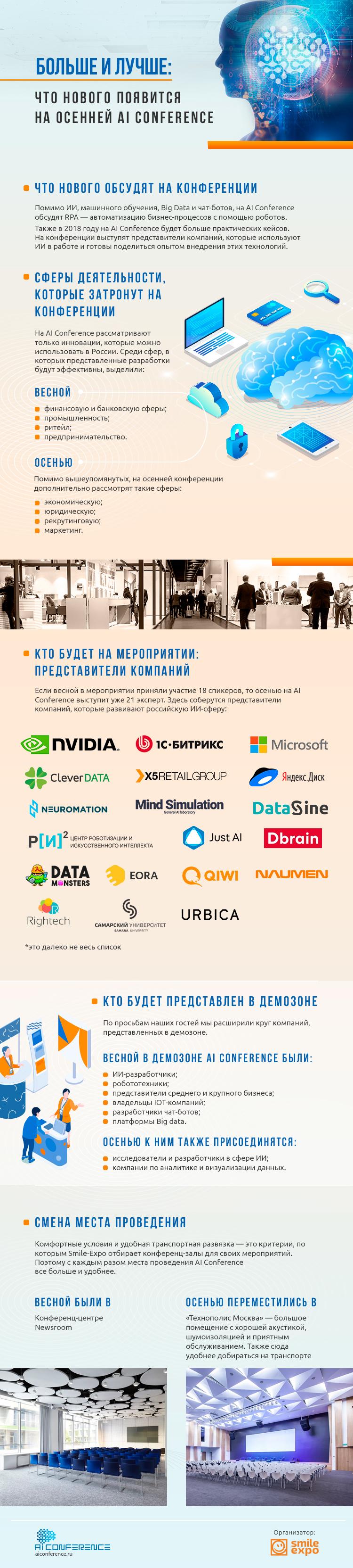 AI Conference: Bolshe i luchshe: chto novogo poyavitsya na osenney AI Conference. Infografika 1