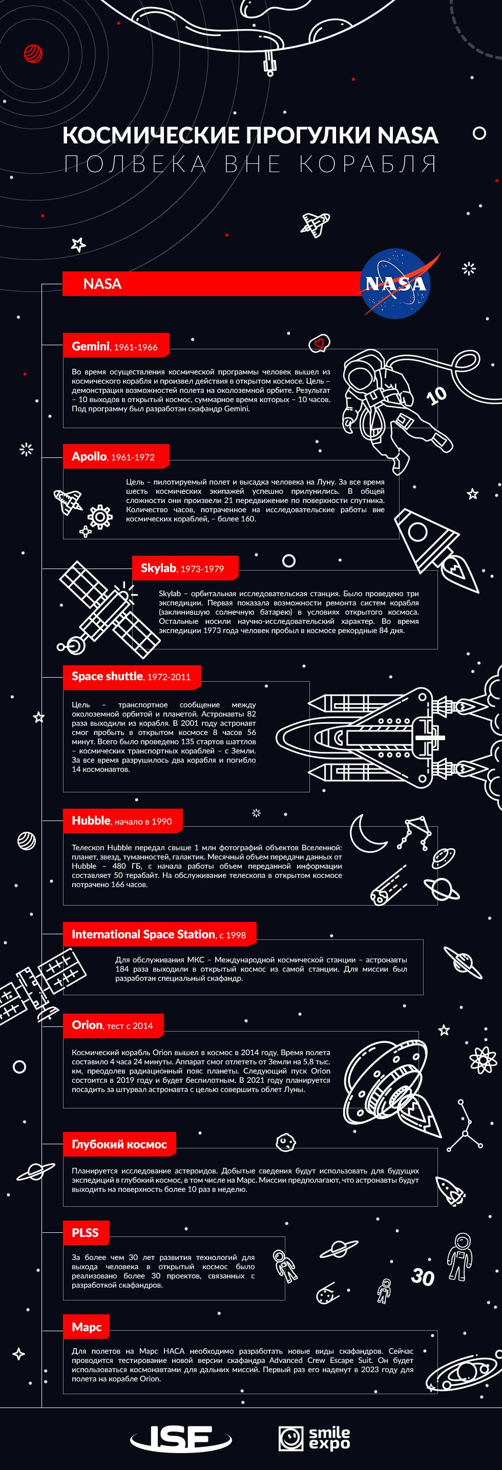 inSpace Forum: Kosmicheskie progulki NASA. Polveka vne korablya (infografika) 1