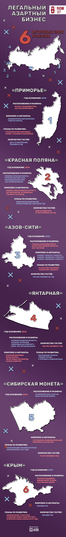 RGW Moscow: Legalnyiy azartnyiy biznes: shest igornyih zon Rossii (infografika)
