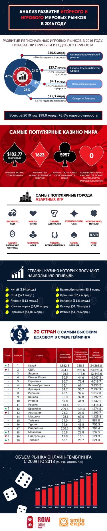 Анализ развития игорного и игрового мировых рынков в 2016 году. Инфографика
